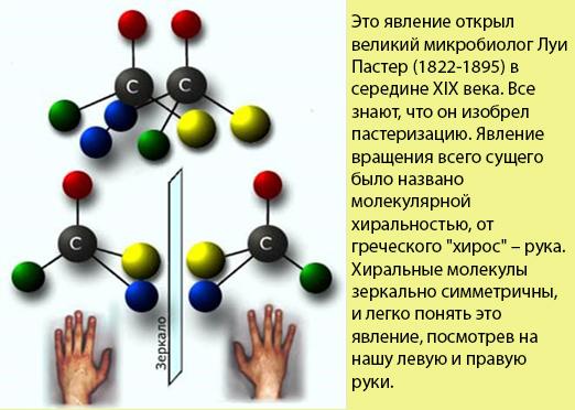 зеркальные молекулы витаминов, правовращающиеся и левовращающиеся молекулы